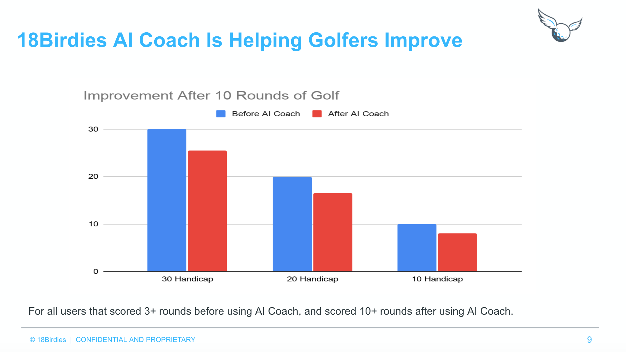 THE DATA SHOWS THAT AI COACH IS HELPING GOLFERS IMPROVE feature image