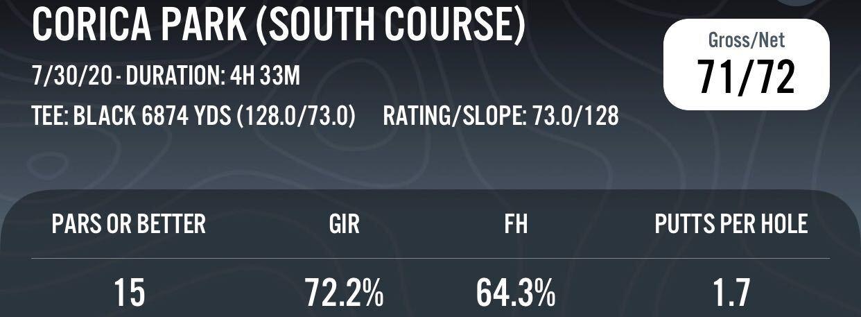GIR stats
