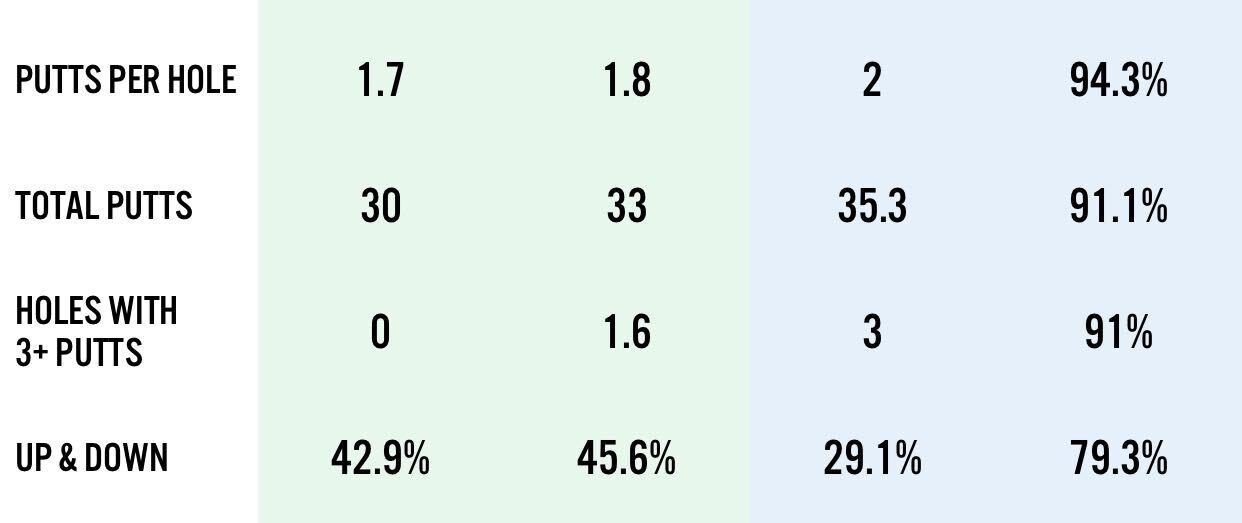 Benchmark stats