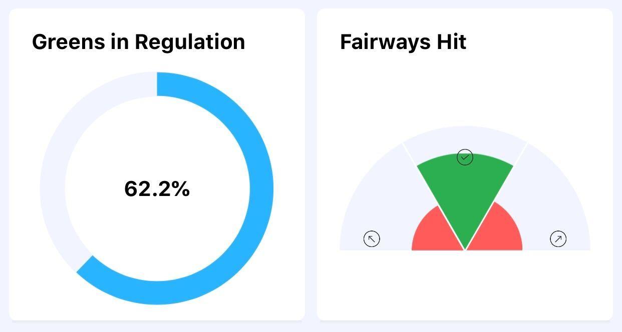 Fairways and Greens hit